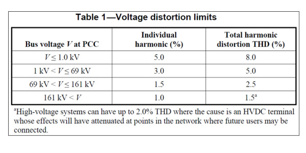 IEEE 519 Revision 12-29-14 Table 1
