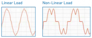 Linear and Non Linear Load from Harmonic Solution Guide