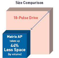 Matrix AP helps you meet IEEE-519 compliance with a smaller footprint