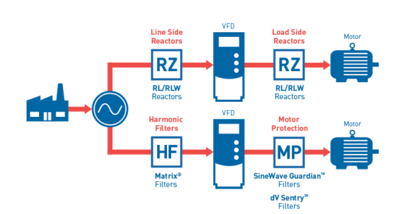 Harmonic Reduction Filters from MTE