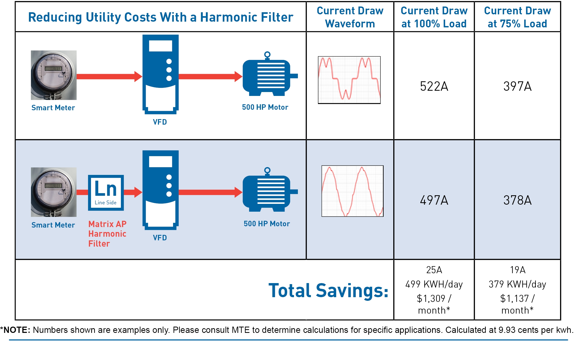 Utility Cost Savings From Reducing Harmonic Distortion